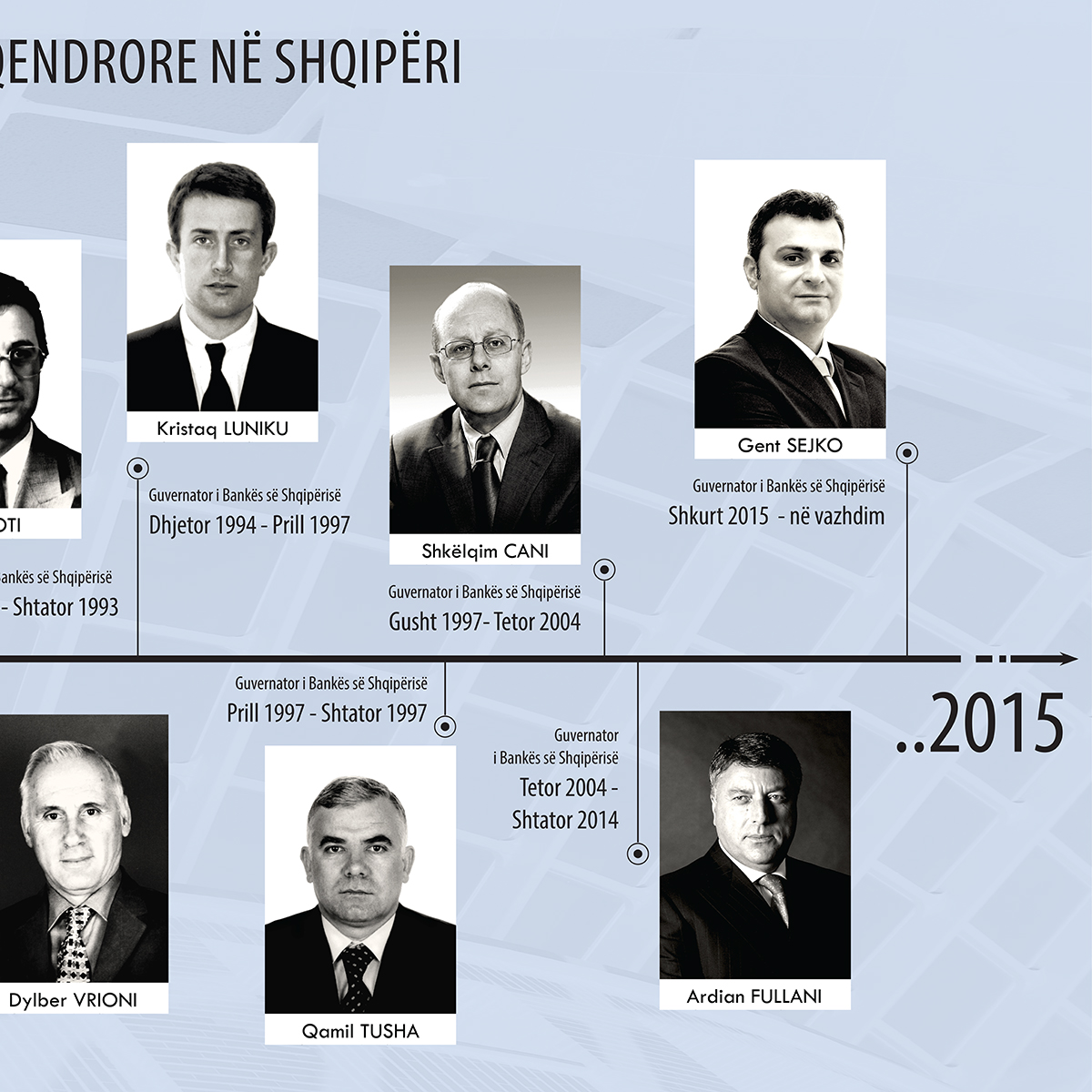 Bank of Albania Governance